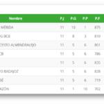Clasificacion Jornada 11 - Primera Division Nacional Extremadura
